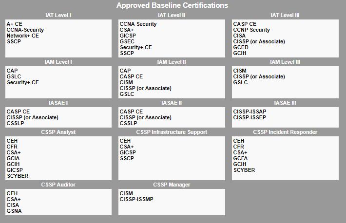 Passed CSA+ / CySA+ CS0-001 exam : CompTIA