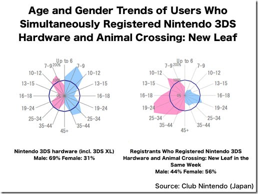 According to Nintendo's statistics, Animal Crossing New Leaf is primarily played by women.