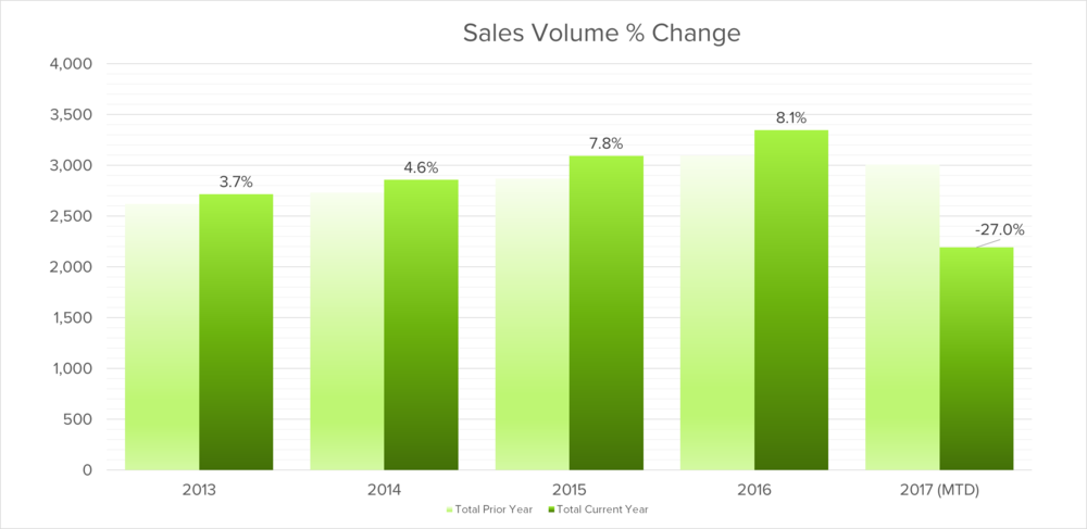Oakville sales volume percentage change