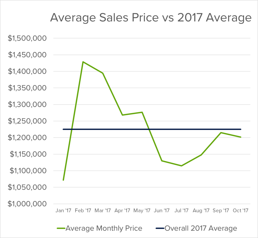 average sales prices vs 2017 average