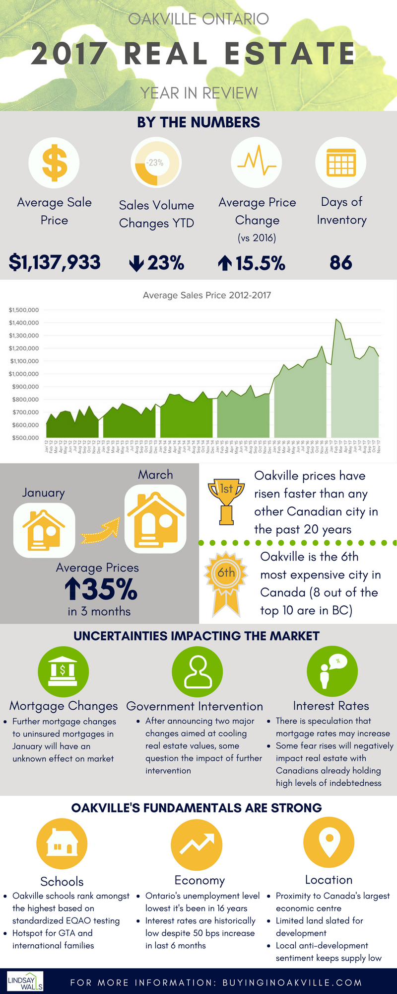 2017-oakville-real-estate-year-in-review