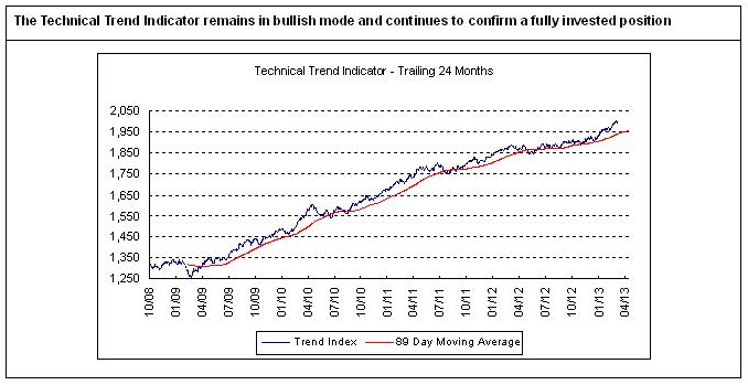 Technical Trend