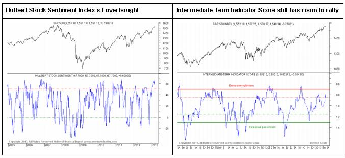 Bullish equity sentiment is reaching extreme levels.