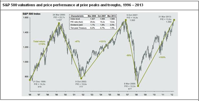 S&P 500 has made no progress now for 13 years.