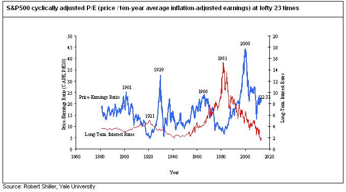 Cyclically adjusted P/E ratio still trades at 23 times.