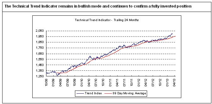 The Technical Trend still favours a fully invested position of 60% stocks.