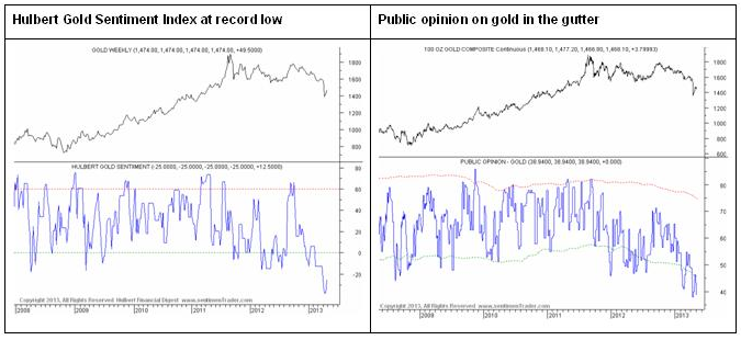 Gold sentiment at a bearish extreme; at the lowest level since the bull market began in 2001.