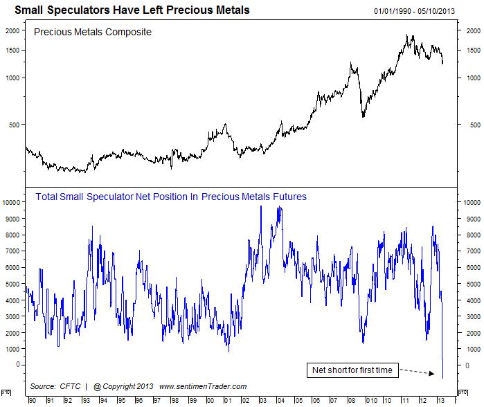 Small speculators betting against the precious metals for the first time since 1990.