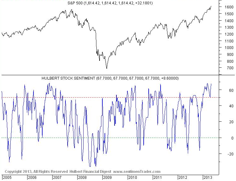 Hulbert Stock Sentiment approaching highest level since January 2002