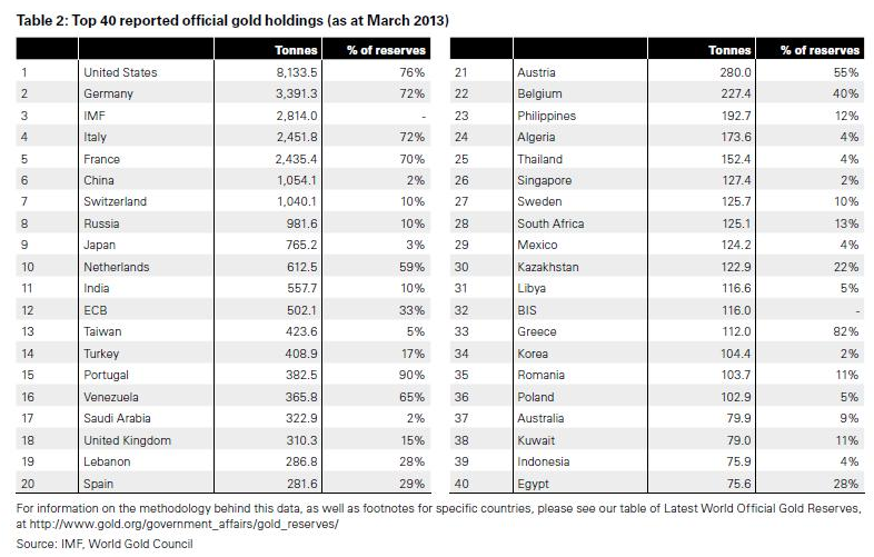 Here is a list of the gold holdings of the top 40 central banks around the world.