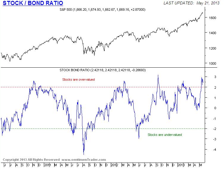 Equities are now quite overvalued relative to bonds. The S&P 500 is trading 26% above its long-term moving average and pricing in an awful lot of good news here.