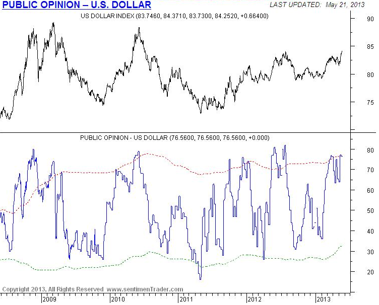 Public opinion on the US dollar is reaching a bullish extreme and consistent with prior levels where the dollar topped out.