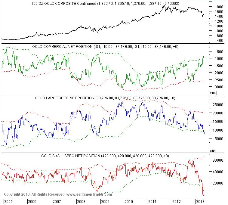Gold commercial traders are almost flat now while the small gold speculators have a record net short position in place.