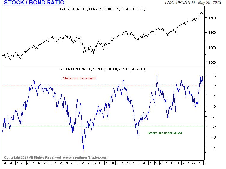 Equities overvalued relative to bonds