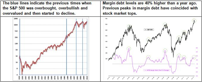Stocks are overvalued, overbought and investors are overbullish. Meanwhile, margin debt levels have reached lofty levels again.