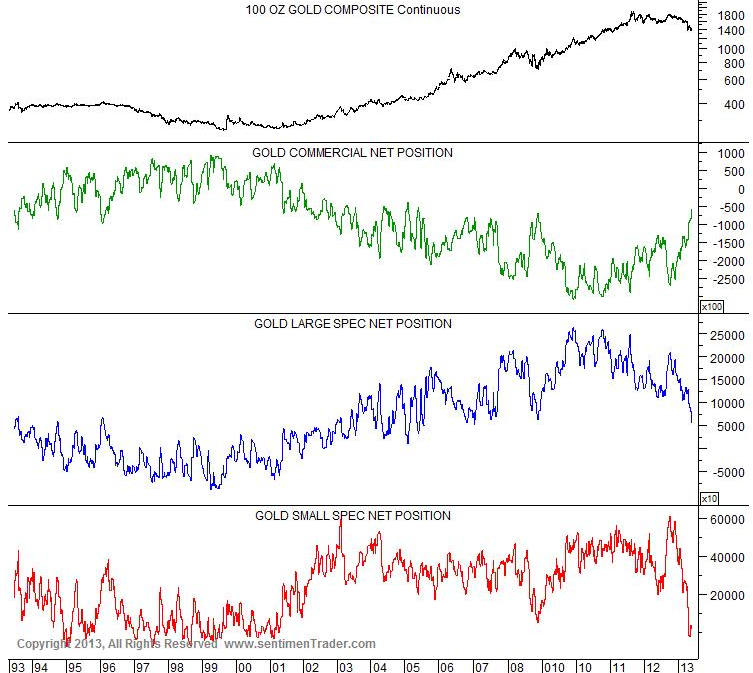 Small speculators have thrown in the towel, while the commercial traders, always net short to hedge their clients' long exposure, have cut back aggressively on their short position.