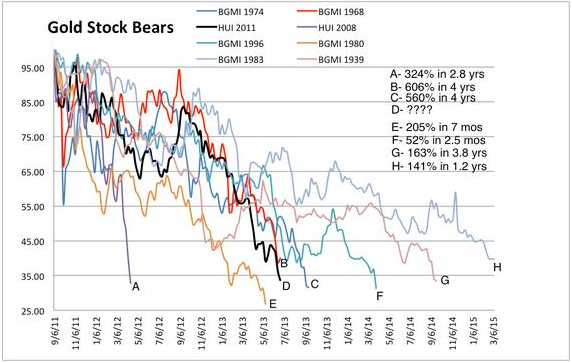 This chart measures every major decline for gold stocks since 1930. The current plunge should be close to an end.