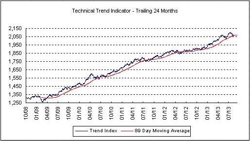 The technical trend has started to break down.