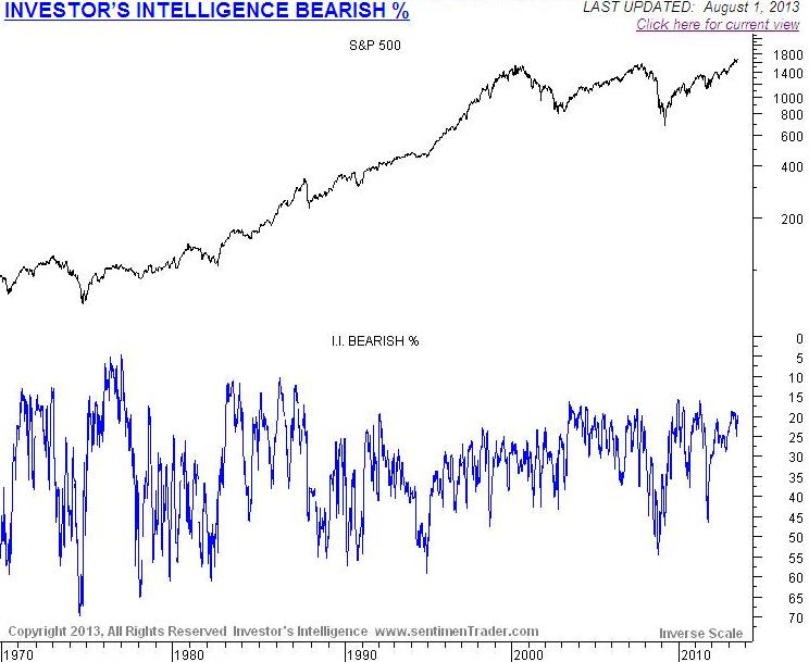 Long term view of investor bearish sentiment.  Permission provided by Sentimentrader to post this chart.