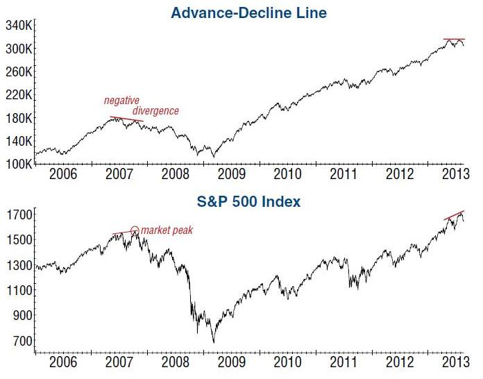 The Advance / Decline has not confirmed the recent high in the US stock market. Fewer stocks are participating in the rising trend, which typically happens close to bull market peaks.