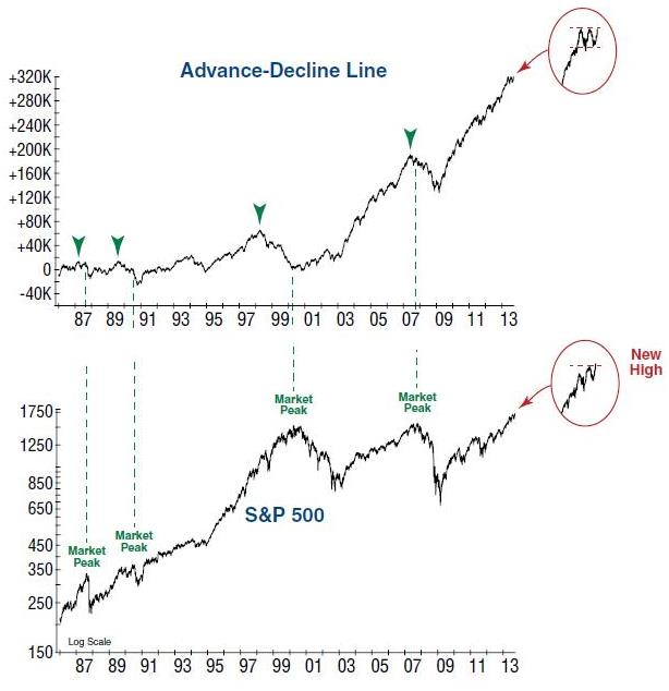 The Advance/Decline Line has not confirmed the recent high in the S&P 500. Fewer stocks are participating in the rising trend, which typically happens close to bull market peaks.