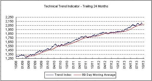 The Technical trend is weakening.