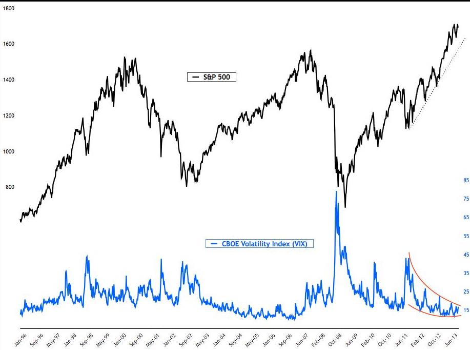 The Vix Index, a measure of stock market volatility, is preparing for a breakout.