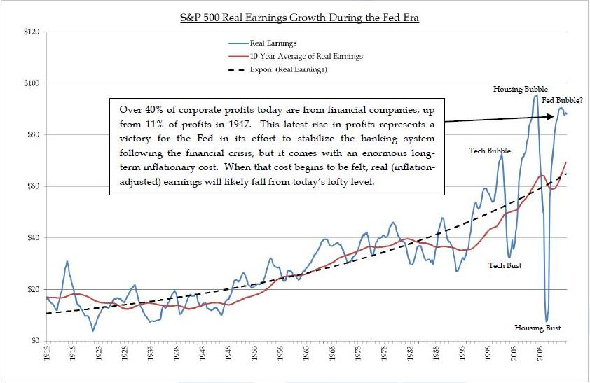 S&P 500 real earnings growth has recovered since the 2008 financial crisis.