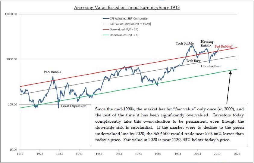 More stocks are trading above 3 times their book value today than at the stock market bubble peak in 2000.