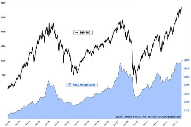 Margin debt used by hedge funds and speculators has reached a new all time record of $401.2 billion.