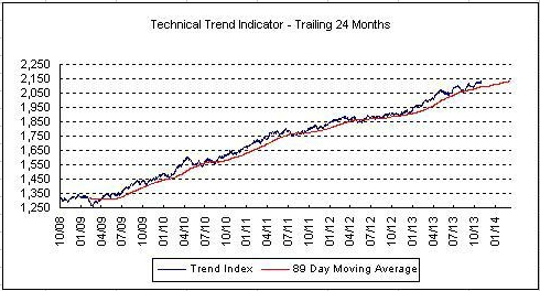 Technical trend continues to look favourable, though stock market valuations are now stretched.