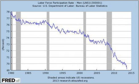The participation rate of men in the US labour force has dropped to the lowest level since records began in 1940.