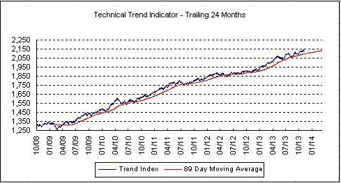 Technical trend remains in bullish mode with little urge to date from investors to sell.