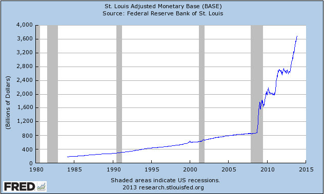 Monetary Base Dec2013.jpg