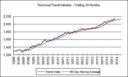 The TTI remains in bullish mode +27 points above the long-term MA.