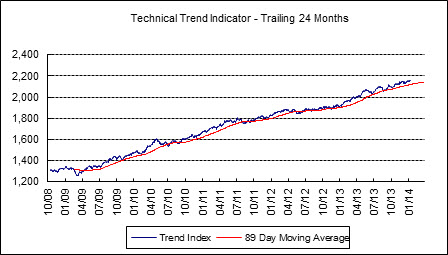 As of Friday, the technical trend indicator is 36 points above its long-term moving average.