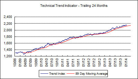 TTI closed the week 32 points above the long-term trend.