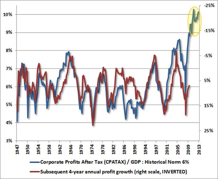 Corpearnings vs GDP.jpg