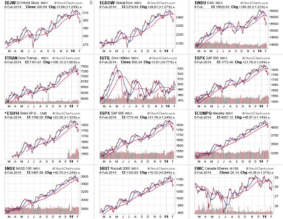 US stock market performance L12M.jpg