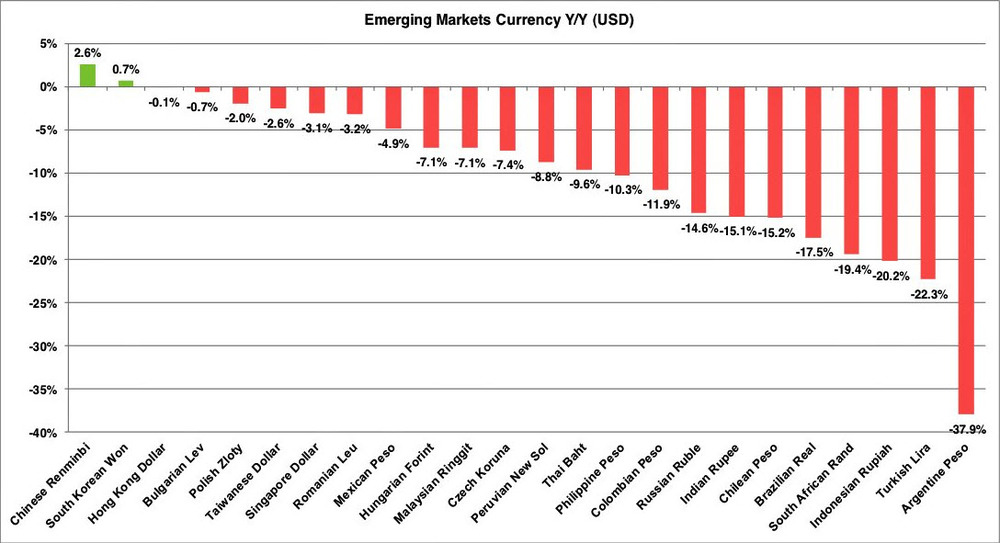 EM Currencies Yr-Yr Performance Feb14.jpg