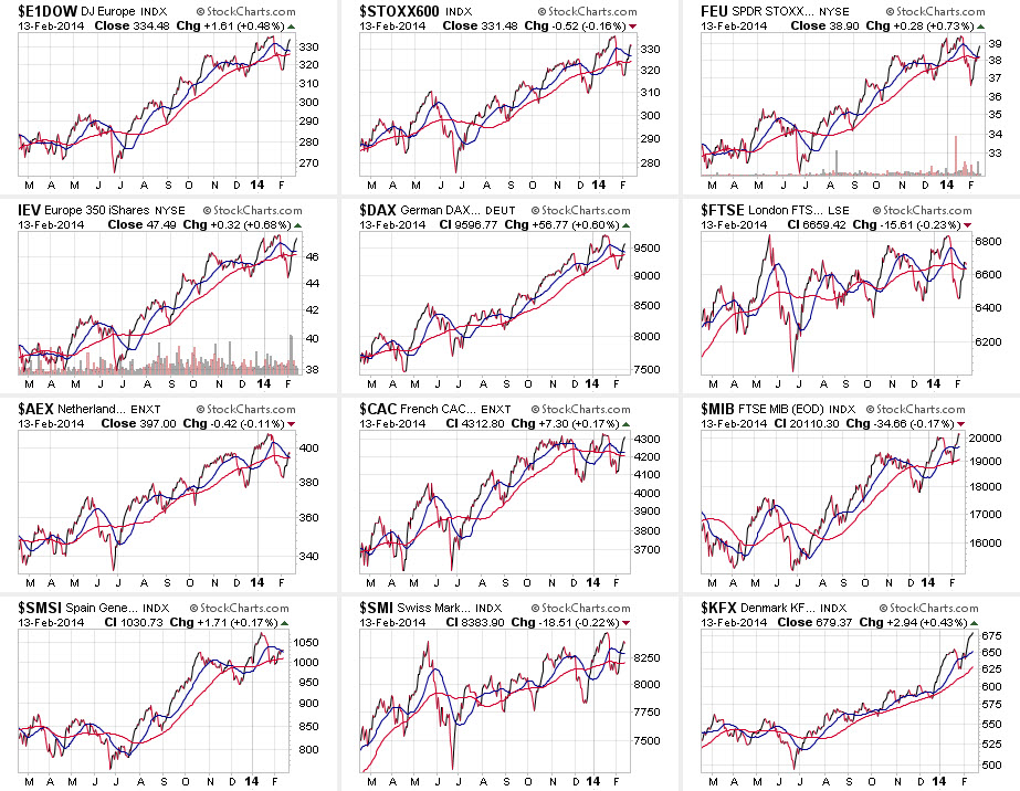 EU stock market performance L12M.jpg