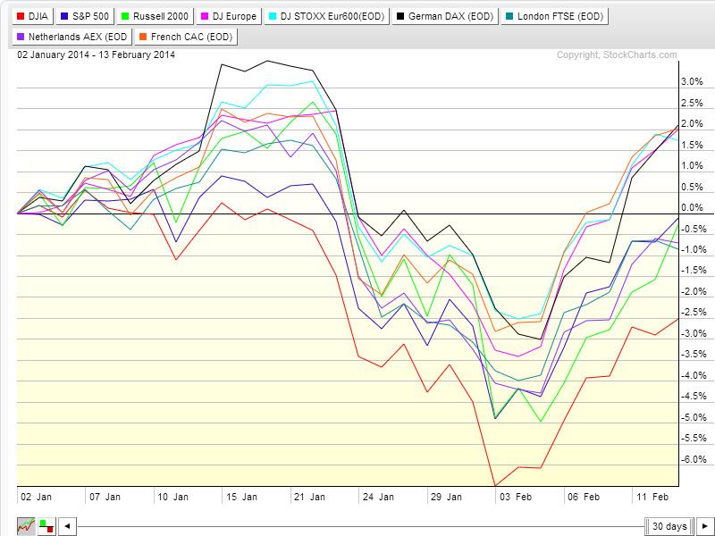 EU Perf Chart Feb2014.jpg
