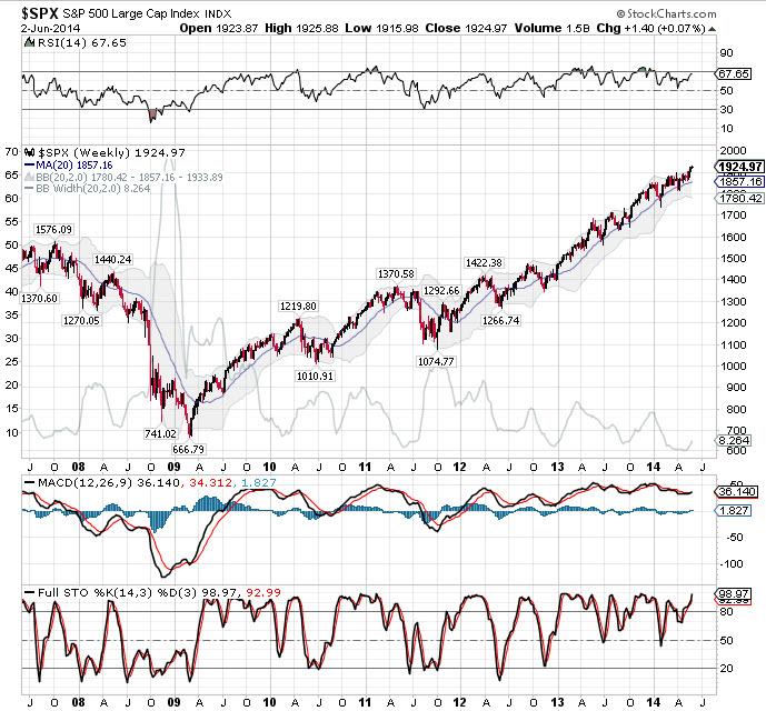S&P500 June 2014.jpg