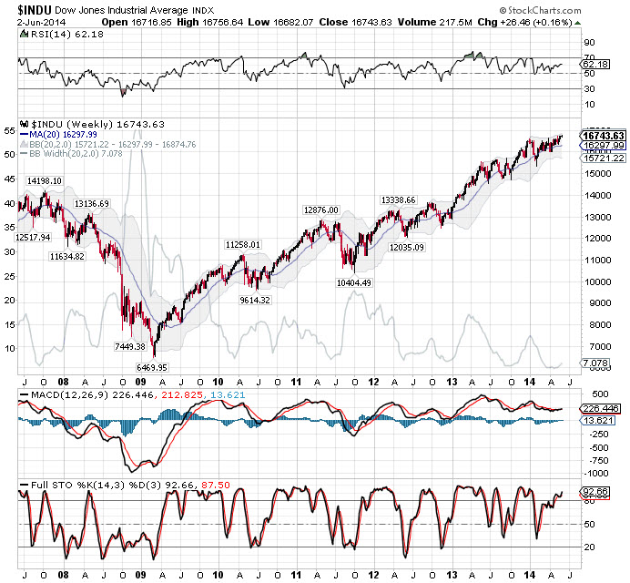 DJIA June 2014.jpg