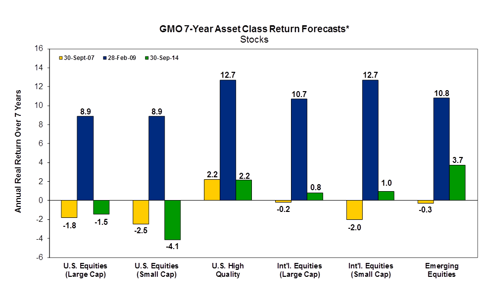 GMO 7 year forecast valuation 0914.png