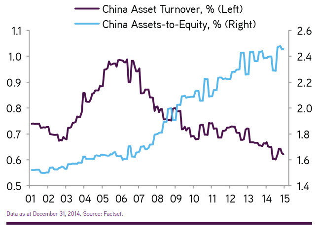 China Asset Turnover.jpg
