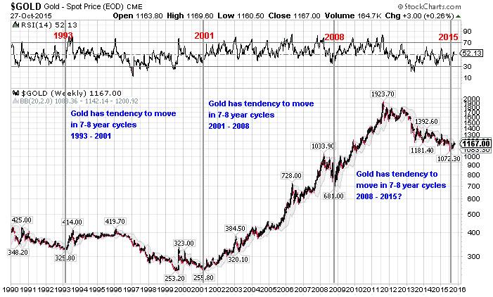 Gold 8 Yr Cycle.jpg