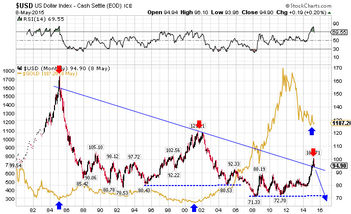 $USD vs $GOLD.jpg