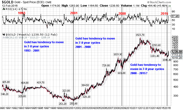 Gold 8 Yr Cycle.jpg