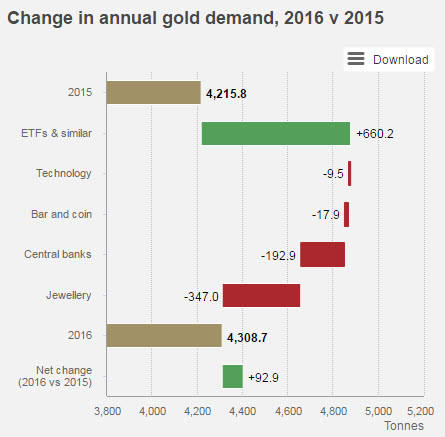 2016 gold demand.jpg